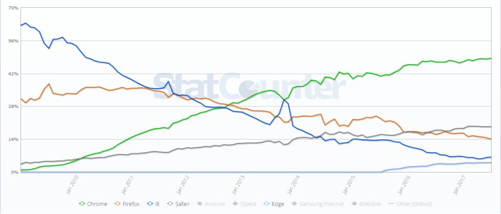 StatCounter part de marché des navigateurs web en France 200901-201707