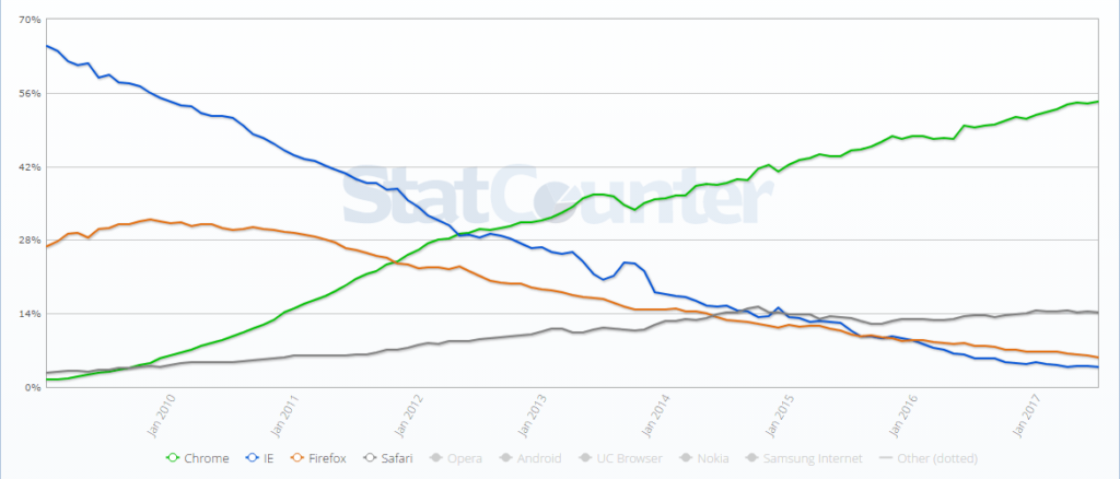 StatCounter part de marché des navigateurs web dans le monde 200901-201707