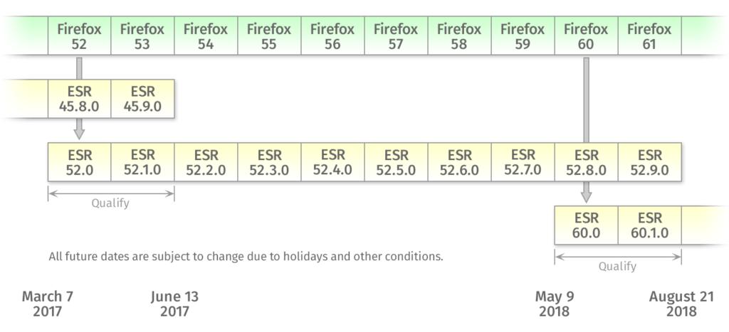 Firefox - Planning des release ESR