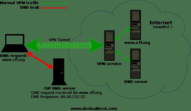 Qu'est que la fuite DNS ou DNS Leak
