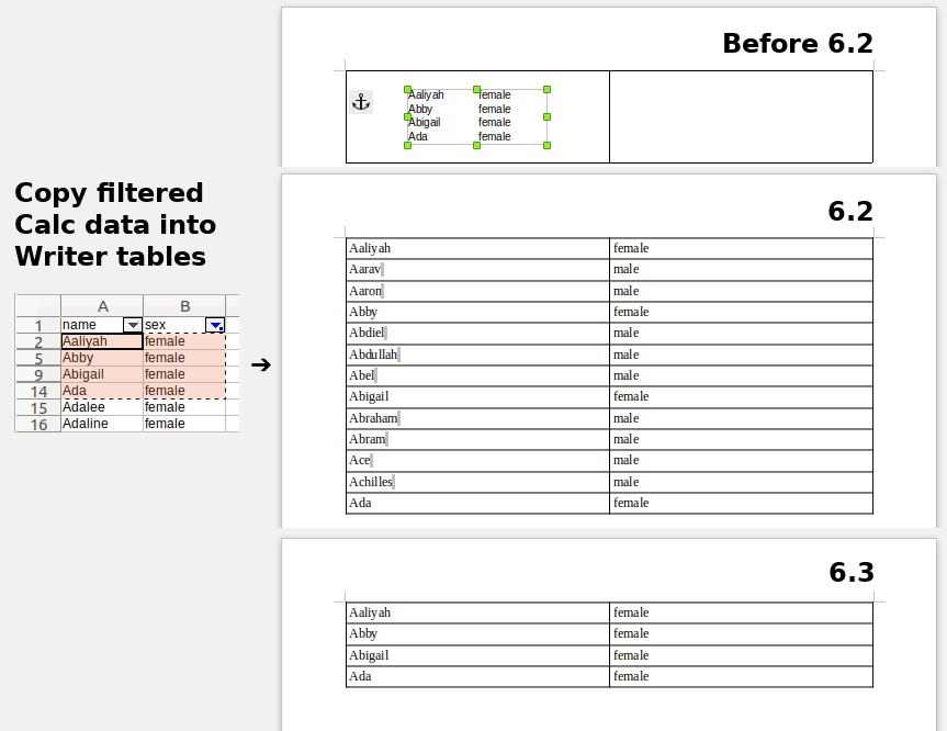 Amélioration de la copie tableau Calc dans Writer