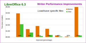 Amélioration performances LibreOffice 6.3 Writer