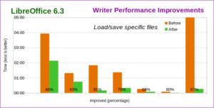 Amélioration performances LibreOffice 6.3 Writer