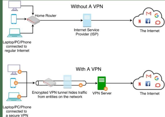 How a VPN secures internet activity