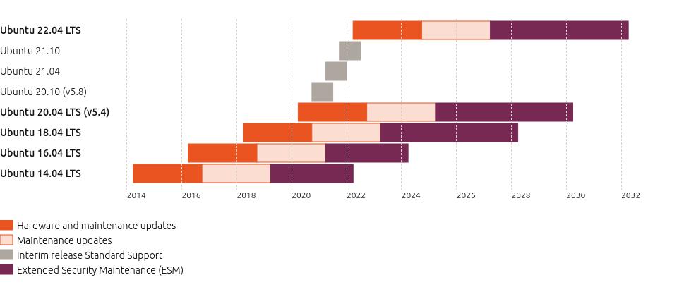 Cycle de version Ubuntu